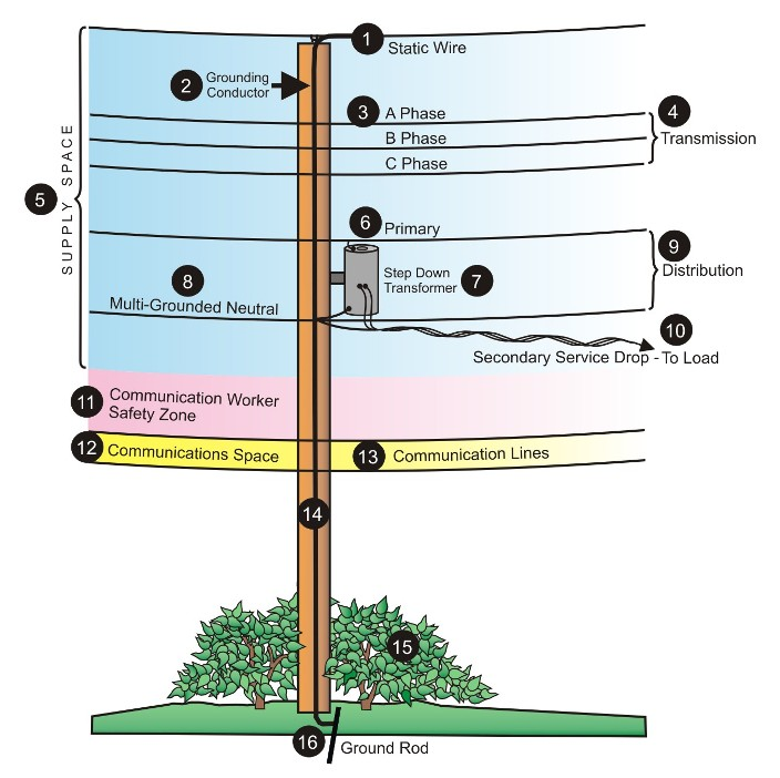 tywkiwdbi tai wiki widbee utility pole diagram rh tywkiwdbi blogspot com Electric Pole Diagram Temporary Power Pole Diagram