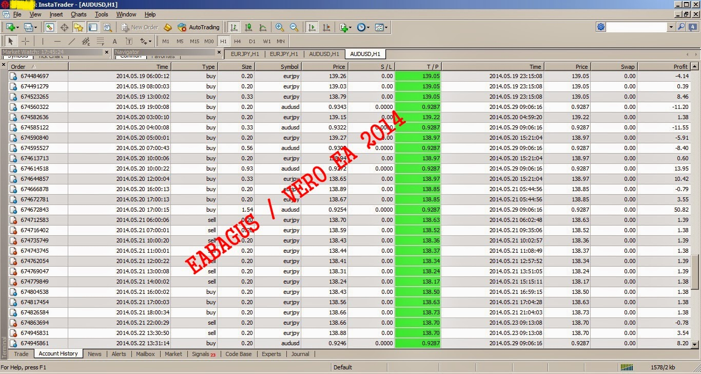 Forex 100 profit
