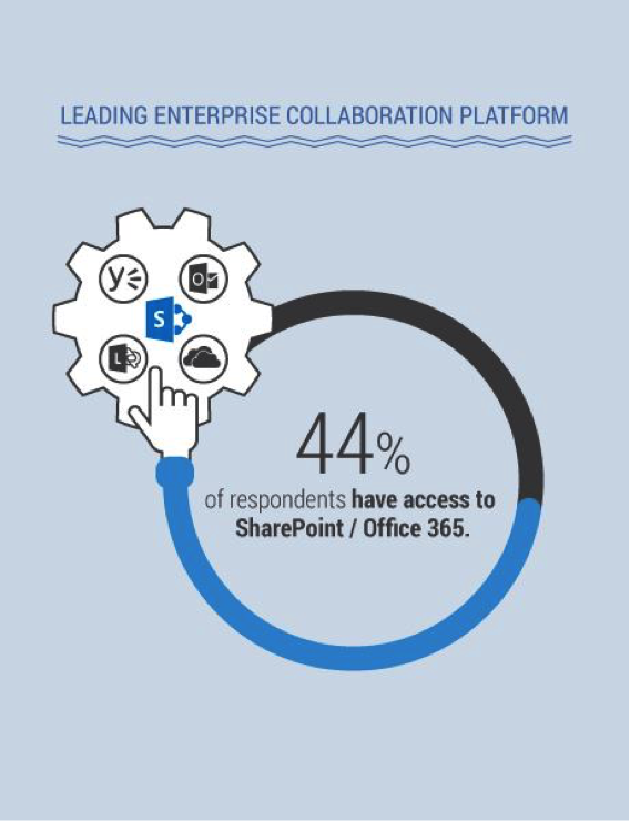 Image4 The State of Mobile Enterprise Collaboration: Challenges and Opportunities