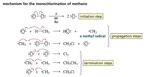 alkanes methane Custom search isomers of alkanes  ch 4 methane c 2 h 6 ethane c 3 h 8 propane c 4 h 10 (2 isomers) butane 2-methylpropane c 5 h 12 (3 isomers) pentane.