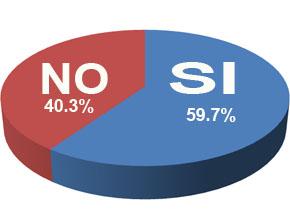 Mayoría lectores Ciudad Oriental creen que Margarita tiene cuentas multillonarias en euros