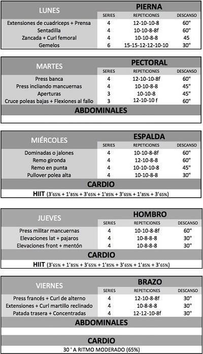Dieta y rutina de definición muscular de 5 días. ~ Gana