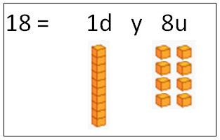 unidades y decenas