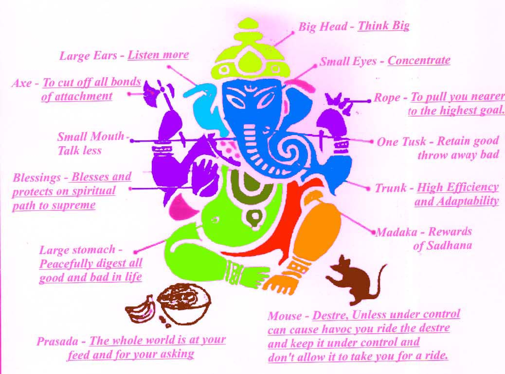 Winning Path What Have We Learnt From Lord Ganesh