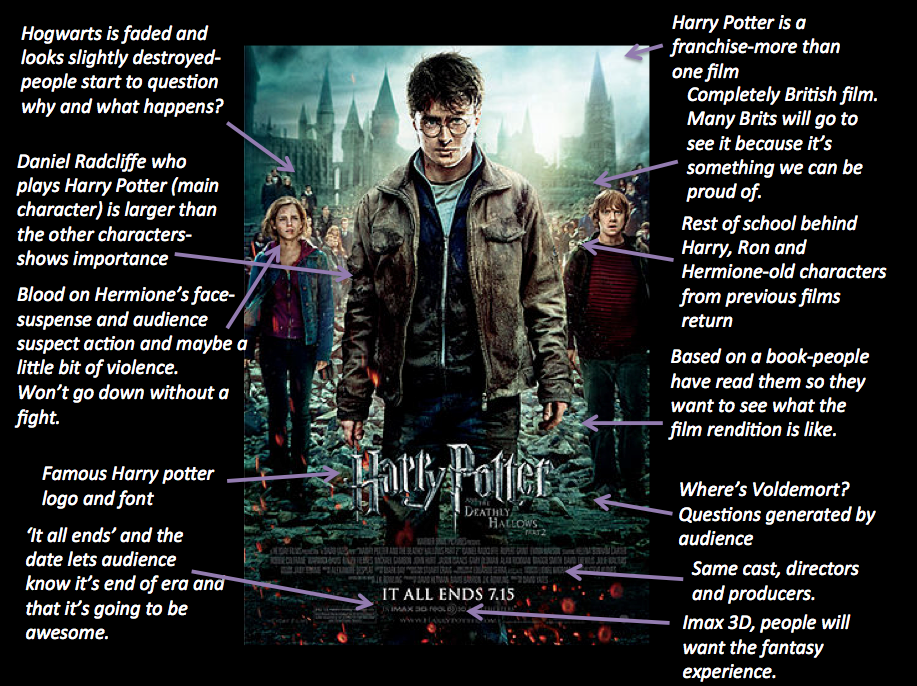 A case study on the branding of Harry Potter