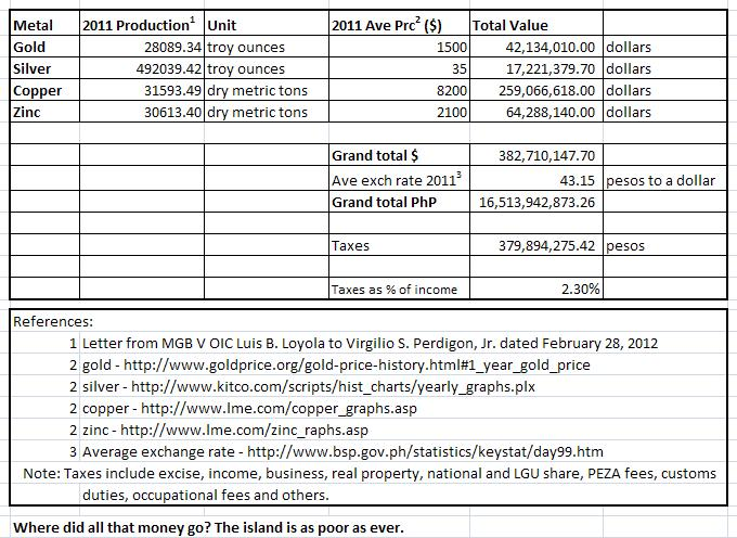 RRPP Income and Taxes in 2011