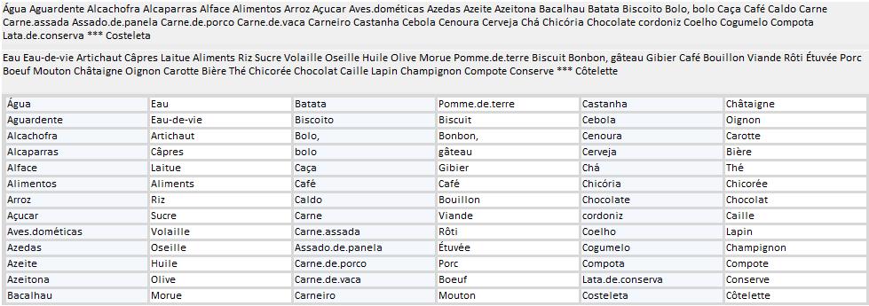 Exerc cios de tradu o franc s ingl s e espanhol maio 2015 for Lista de comida en frances