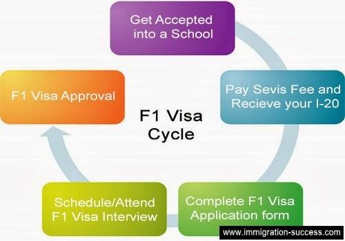 f1 student visa