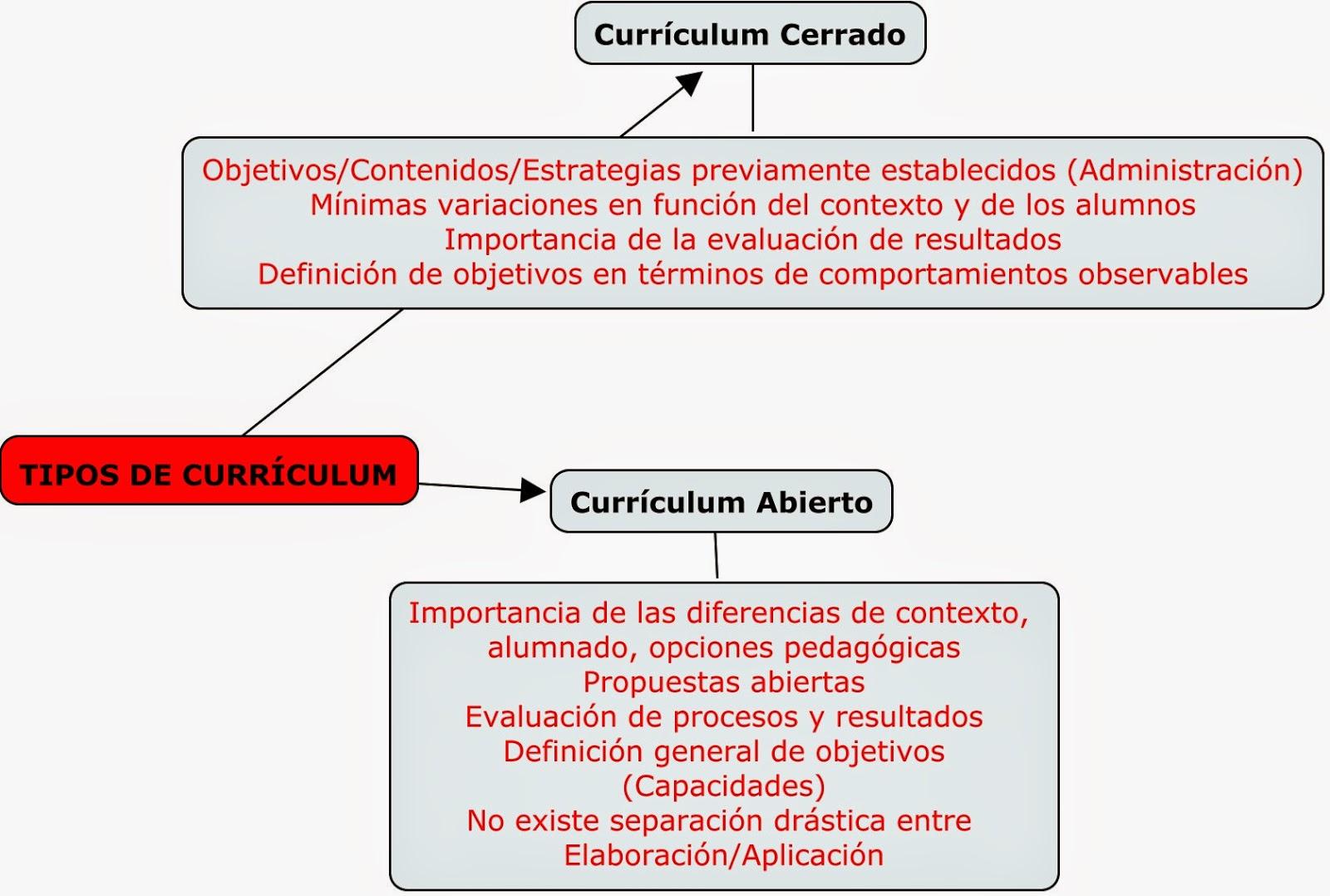 DIDÁCTICA GENERAL: TEMA 5: EL CURRÍCULUM PRESCRIPTIVO