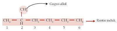 gugus alkil rantai induk 2-metilheksana