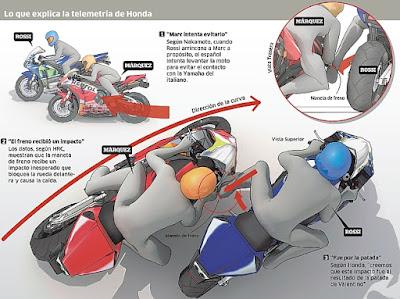 Ini Penampakan Ilustrasli Detail 'Rossi Tendang Marquez'
