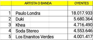 Cuentas argentinas con mas oyentes.
