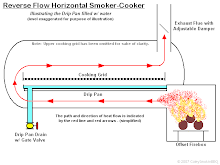 HAVE YOU EVER WONDERED HOW A REVERSE FLOW SMOKER WORKS?