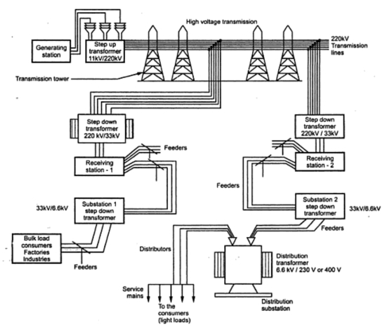 a typical transmission and distribution scheme your electrical home rh yourelectrichome com