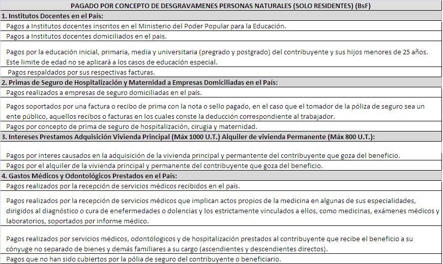 Mundo Tributario Venezuela: Calcula Aqui ISLR 2015 Persona Natural ...