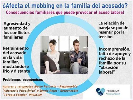 Mobbingmadrid ¿Afecta el mobbing en la familia del acosado?