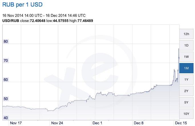 russian default 1998 In december 2014, russia experienced the most significant drop in the ruble's value since the financial crisis of august 1998—an event that proved devastating to then-president boris yeltsin's government the high reserves and low government debt forestalled any hint of government default, in sharp contrast to 1998.