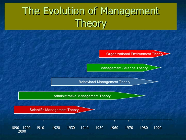 The evolution of_management_theory_9_18_06_upload