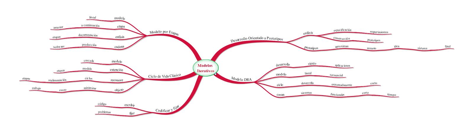 Modelos Iterativos