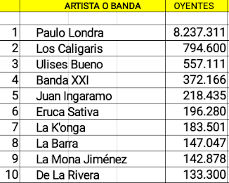Las cuentas cordobesas de artistas activos con mas oyentes mensuales en Spotify (04/08/18)