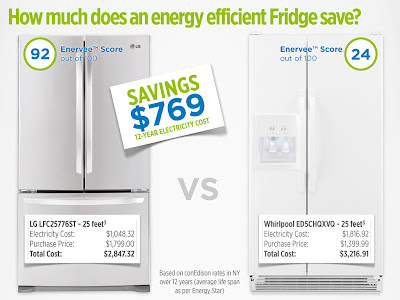 Enervee™ Score report for refrigerators