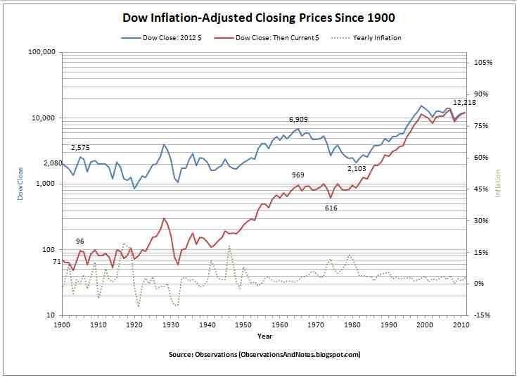 stock market inflation adjusted chart