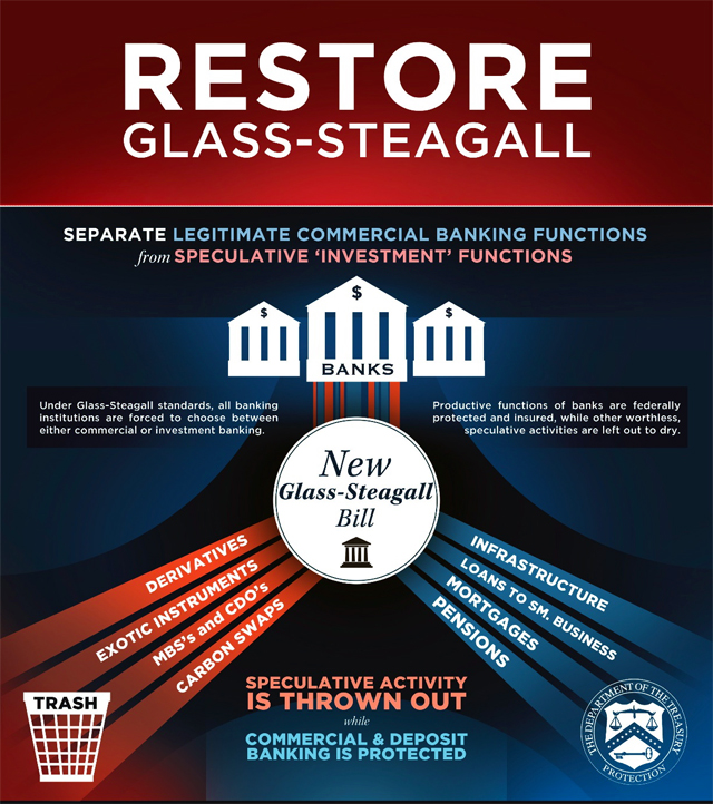 restore the glass-steagall act