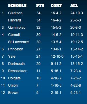 ECAC Women's Hockey Standings