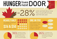 image Canadian Hunger Statistics Infographic