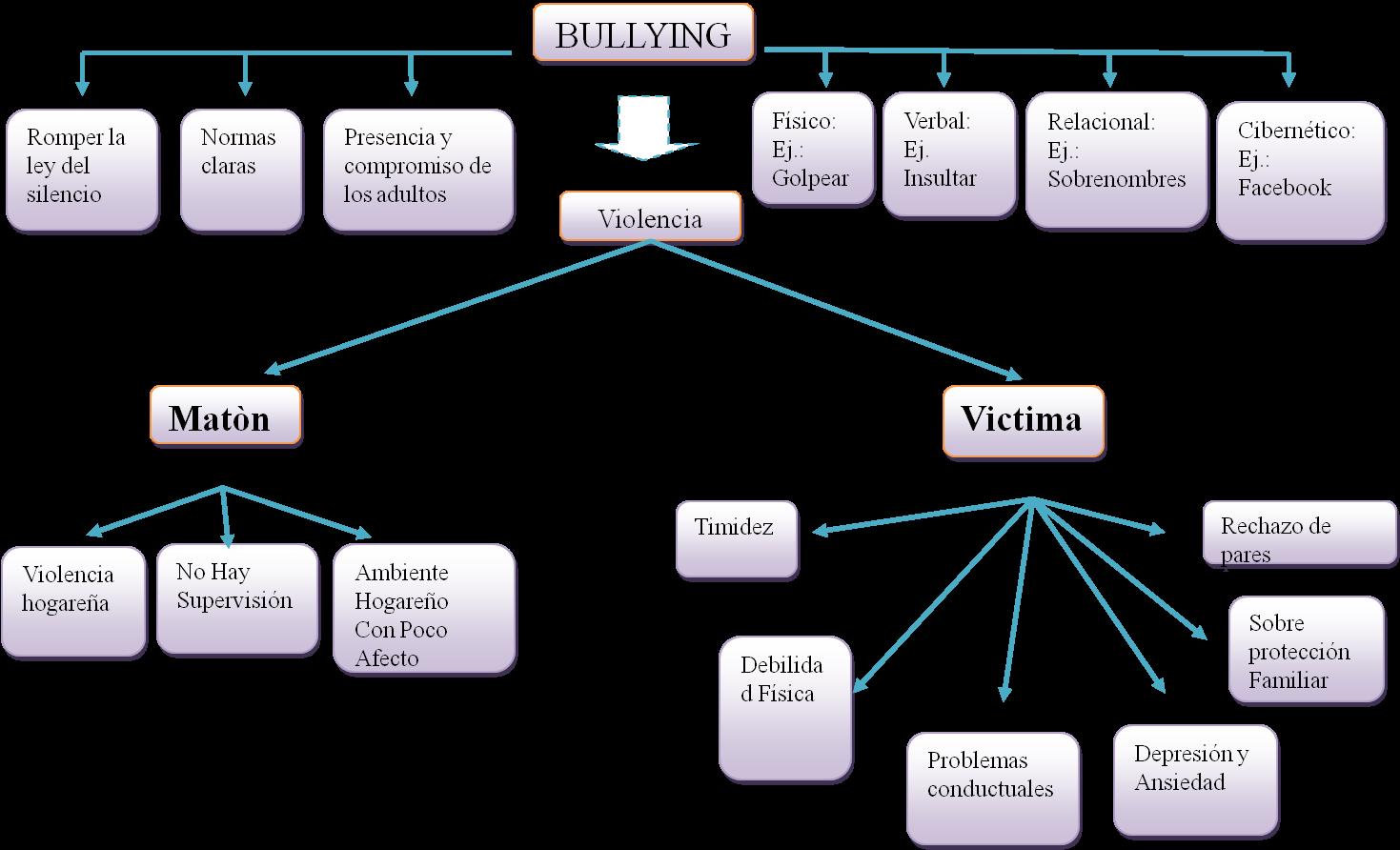 Dile no al bullying for Tipos de cuadros