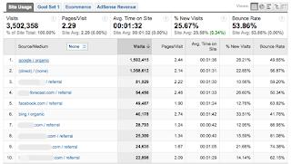 monitor traffic dengan Google analytics gambar1