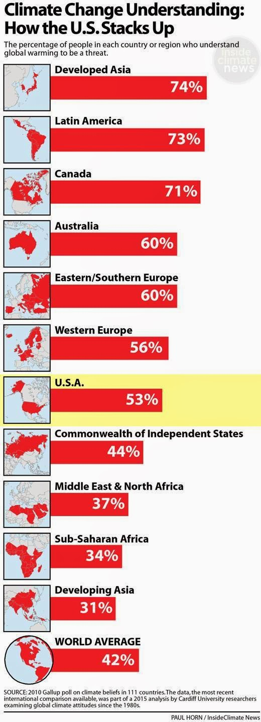 2010 Gallup poll in 211 countries (Credit: Paul Horn/InsideClimate News) Click to Enlarge.