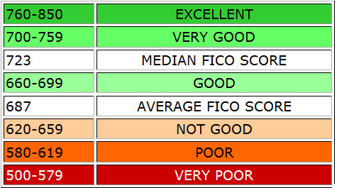 credit scores range