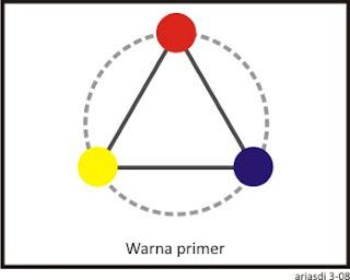 Warna1g merupakan warna dasar yang tidak merupakan campuran dari warna warna lain warna yang termasuk dalam golongan warna primer adalah merah biru ccuart Gallery