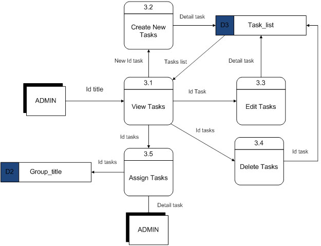 Sadam Systems Analysis And Design Design Stage
