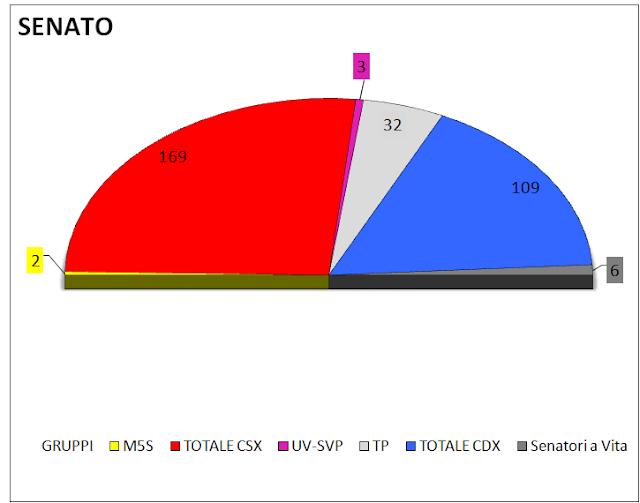 Media settimanale dei sondaggi (4 aprile): intenzioni di voto e distribuzione dei seggi alla Camera e al Senato