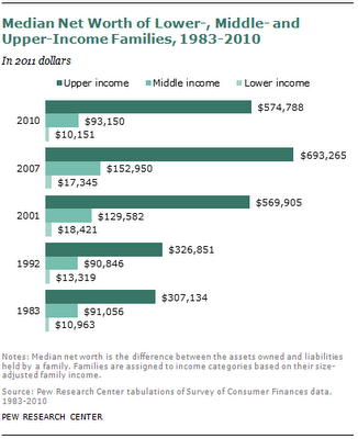Changes in the Middle Class 1983-2010
