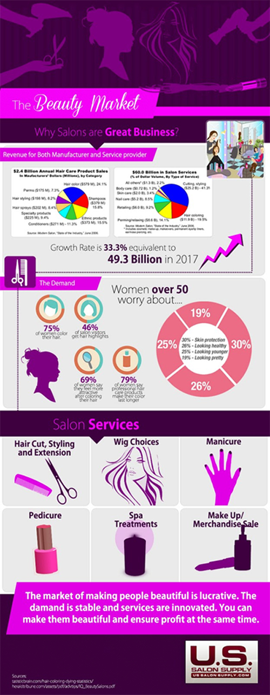 Ussalonsupply Infographics