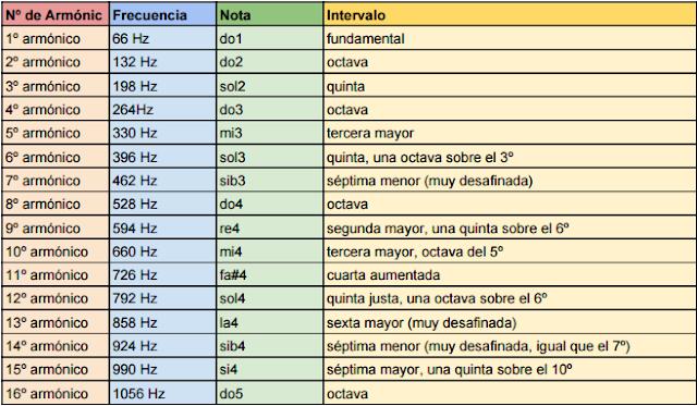 tabla armónicos