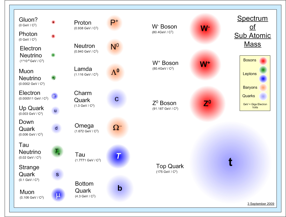 Quantum theory diagrams fundamental particles particles 1c fundamental particles in order of size pooptronica Images