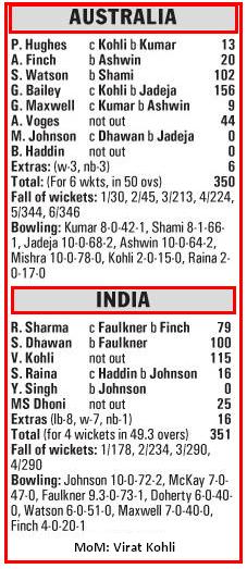 India Chase 350 runs