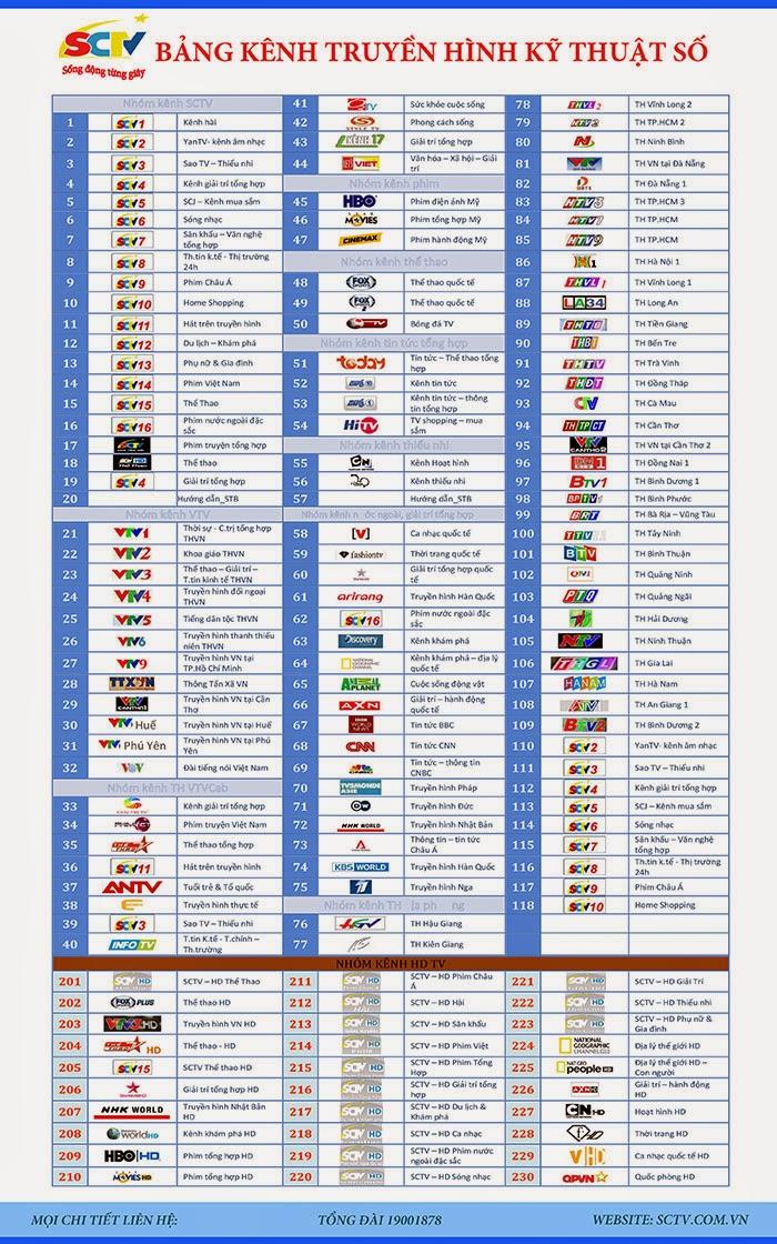 Bảng kênh THKTS áp dụng từ ngày 28/09/2014