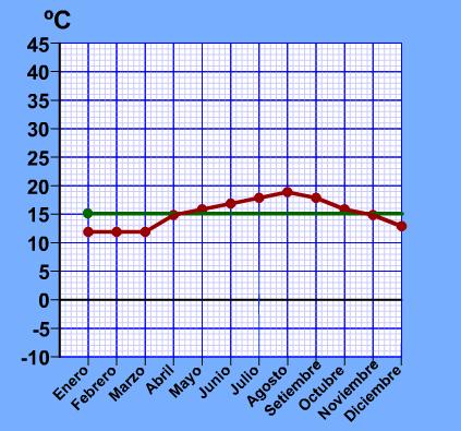 http://www.genmagic.org/mates2/grafica_temperatura.swf