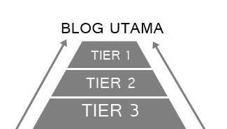 Tiered Link Pyramid