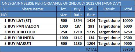 ONLYGAIN PERFORMANCE OF 2ND JULY 2012 ON (MONDAY)