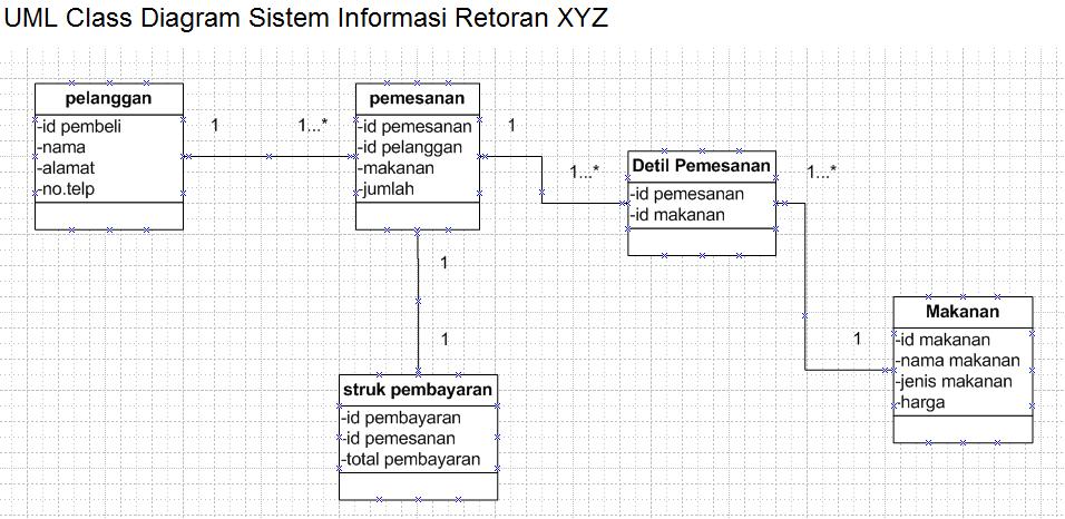 """class diagram bagian penjualanberikut ini saya akan memberikan suatu contoh class diagram yang terjadi pada proses bisnis toko restoran cepat saji """"restoran xyz"""""""