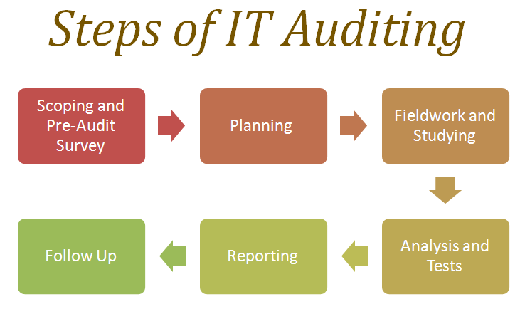 impact of information technology on internal auditing Information technology controlsauditing application controls  internal audit  assessments of it controls  infrastructures that may impact internal controls.