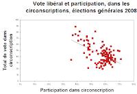 Nuage de points sur la participation et le vote du Parti libéral du Québec aux élections de 2008