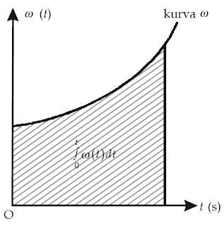 Posisi sudut partikel sama dengan daerah di bawah kurva.