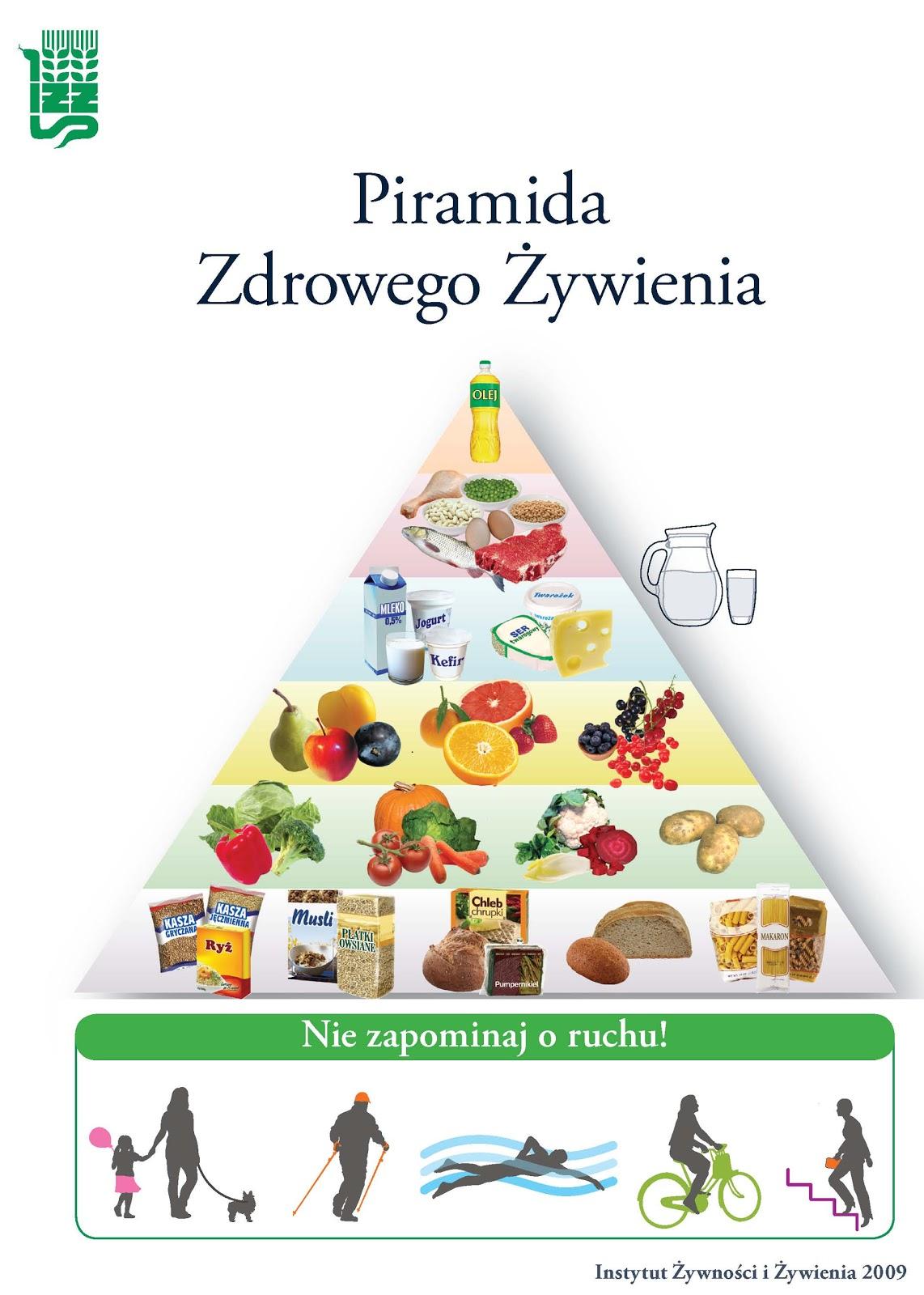 ABC zdrowego odżywiania: Piramida Zdrowego Żywienia